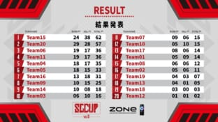 #SGCUP vol.0 presented by ZONeサムネイル